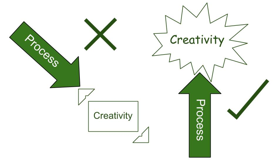 Innovation process | Stifling creativity?