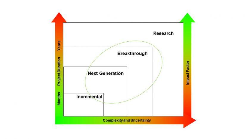 innovation, new service development, research