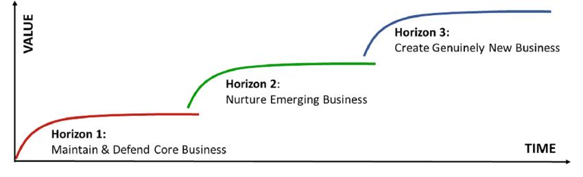 McKinsey three horizon framework