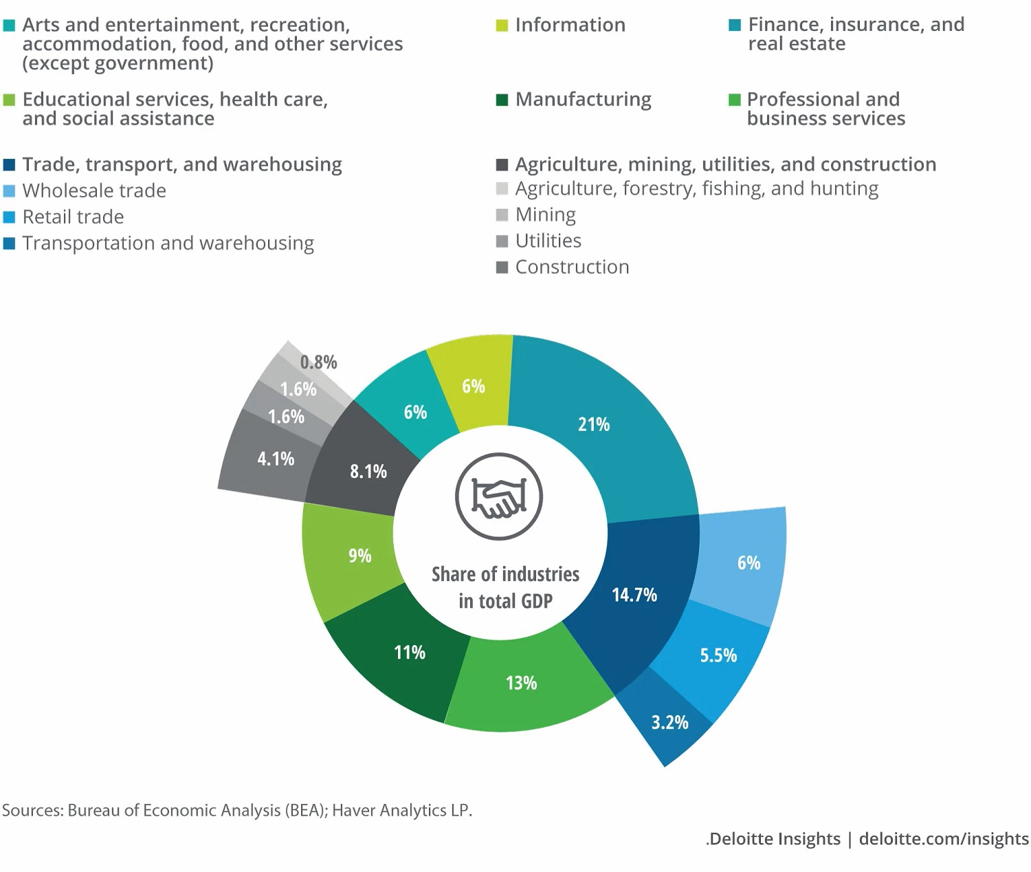Deloitte insights service sector